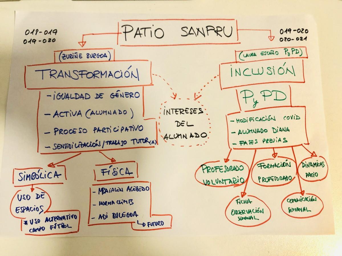 Esquema_dos_pilares_Visita_Urkide_a_nuestro_patio_11-5-2021